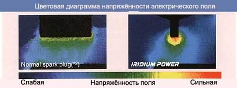 Цветовая диагармма напряженности электрического поля